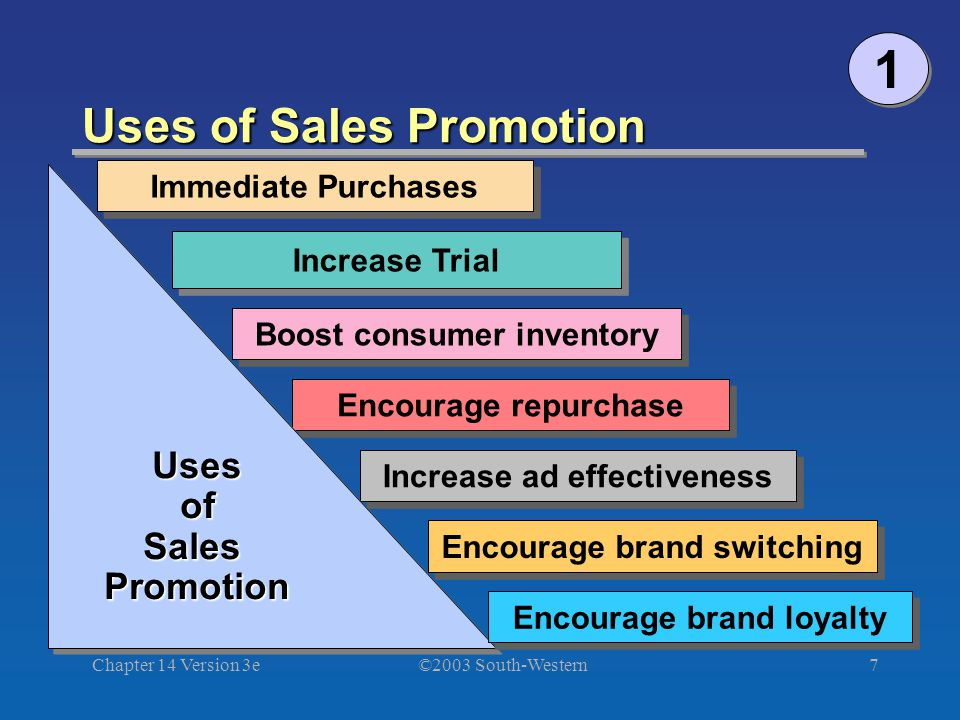 ©2003 South-Western Chapter 14 Version 3e7 Uses of Sales Promotion Immediate Purchases Increase Trial Boost consumer inventory Encourage repurchase Increase ad effectiveness Encourage brand switching UsesofSalesPromotionUsesofSalesPromotion Encourage brand loyalty 1 1