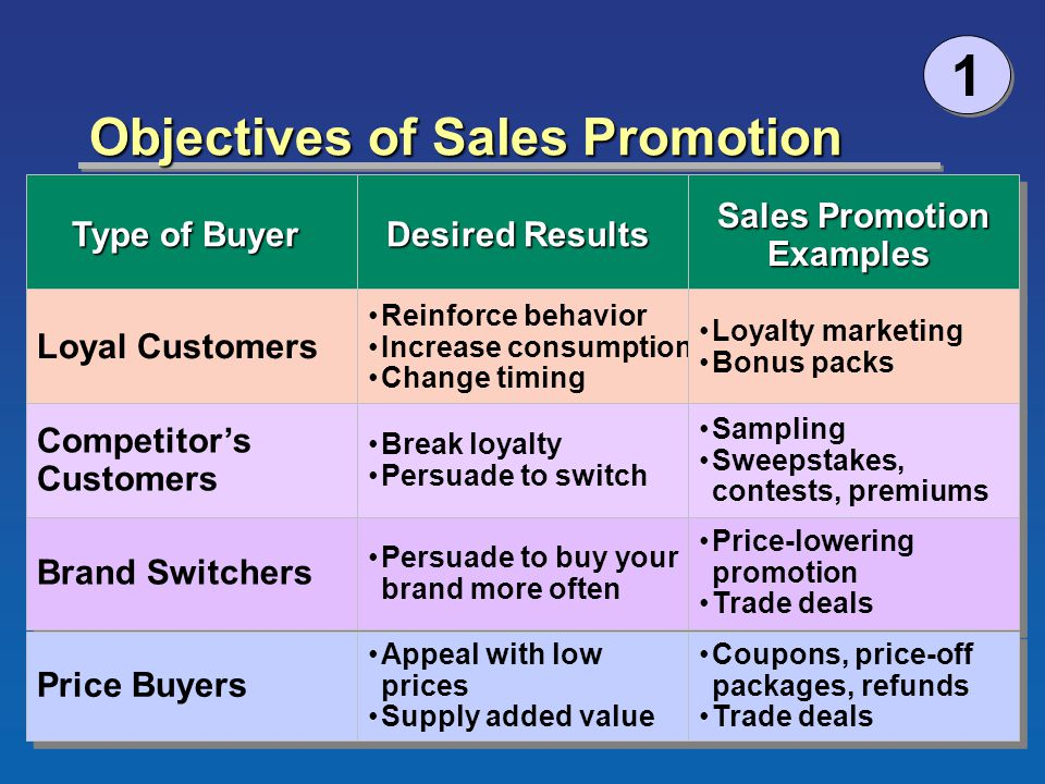 ©2003 South-Western Chapter 14 Version 3e8 Objectives of Sales Promotion 1 1 Type of Buyer Loyal Customers Competitors Customers Competitors Customers Brand Switchers Price Buyers Desired Results Reinforce behavior Increase consumption Change timing Reinforce behavior Increase consumption Change timing Break loyalty Persuade to switch Break loyalty Persuade to switch Persuade to buy your brand more often Appeal with low prices Supply added value Appeal with low prices Supply added value Sales Promotion Examples Loyalty marketing Bonus packs Loyalty marketing Bonus packs Sampling Sweepstakes, contests, premiums Sampling Sweepstakes, contests, premiums Price-lowering promotion Trade deals Price-lowering promotion Trade deals Coupons, price-off packages, refunds Trade deals Coupons, price-off packages, refunds Trade deals