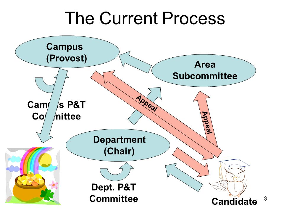 3 Department (Chair) Candidate Campus (Provost) Campus P&T Committee Dept.