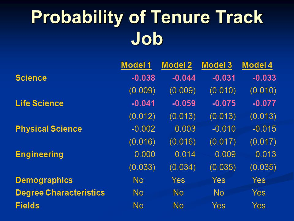 Probability of Tenure Track Job Model 1Model 2Model 3Model 4 Science-0.038-0.044-0.031-0.033 (0.009) (0.010) Life Science-0.041-0.059-0.075-0.077 (0.0