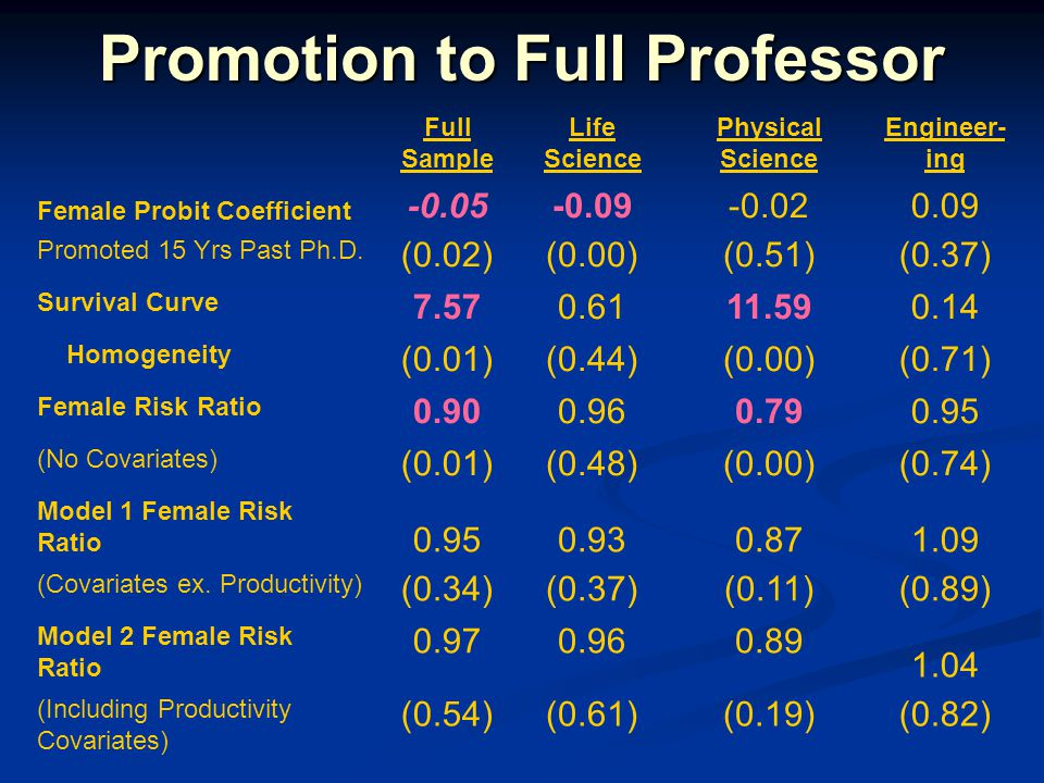 Promotion to Full Professor Full Sample Life Science Physical Science Engineer- ing Female Probit Coefficient -0.05-0.09-0.020.09 Promoted 15 Yrs Past