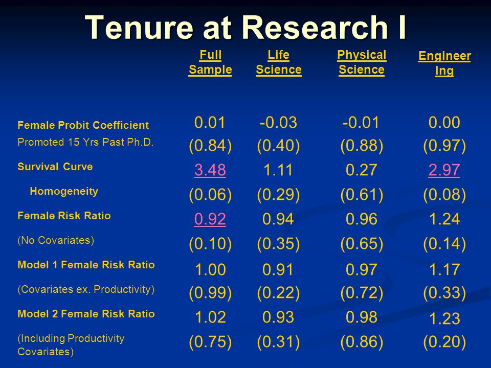 Tenure at Research I Full Sample Life Science Physical Science Engineer Ing Female Probit Coefficient 0.01-0.03-0.010.00 Promoted 15 Yrs Past Ph.D. (0