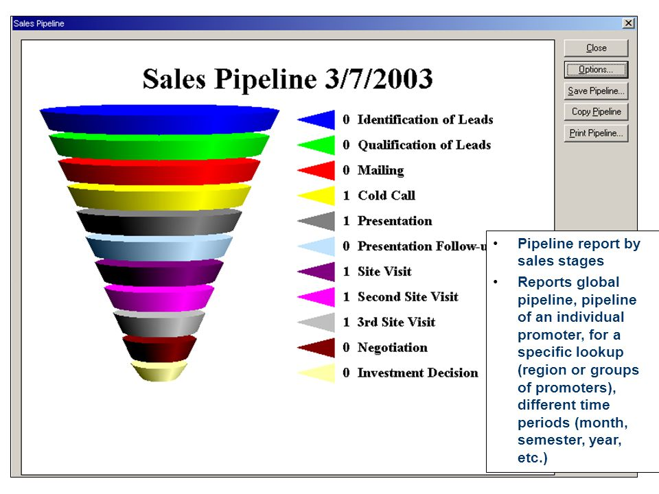 Pipeline report by sales stages Reports global pipeline, pipeline of an individual promoter, for a specific lookup (region or groups of promoters), different time periods (month, semester, year, etc.)