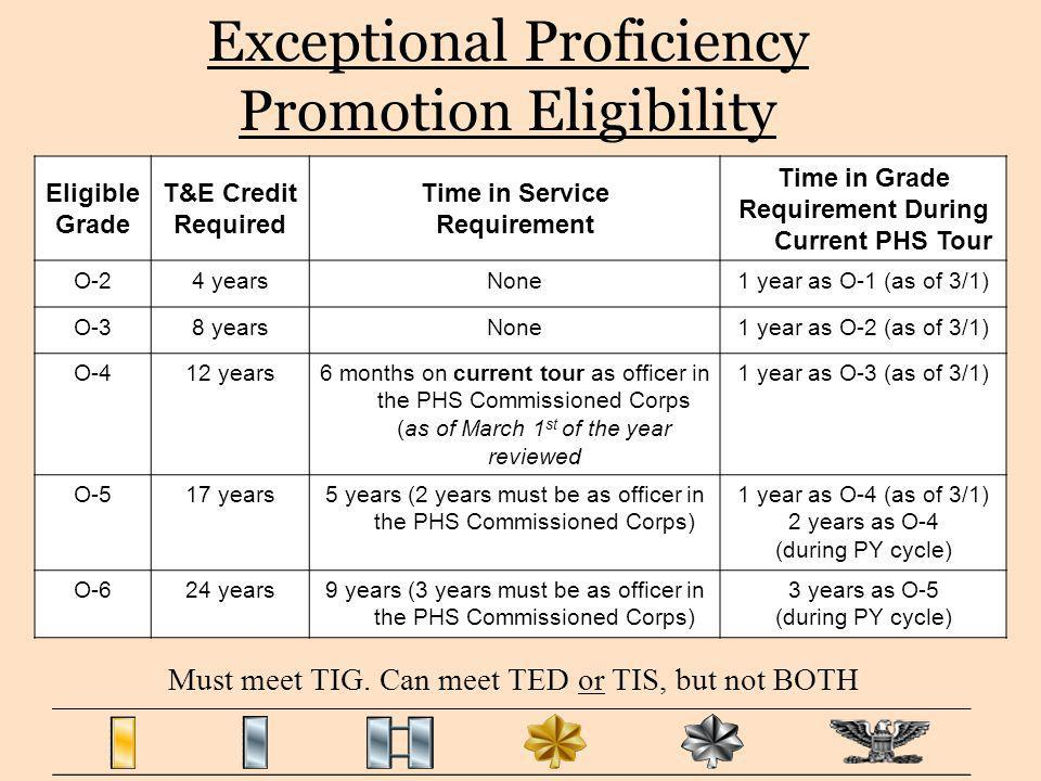 Exceptional Proficiency Promotion Eligibility Eligible Grade T&E Credit Required Time in Service Requirement Time in Grade Requirement During Current