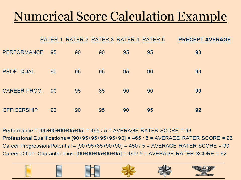Numerical Score Calculation Example RATER 1 RATER 2 RATER 3 RATER 4 RATER 5 PRECEPT AVERAGE PERFORMANCE959090959593 PROF. QUAL. 909595959093 CAREER PR