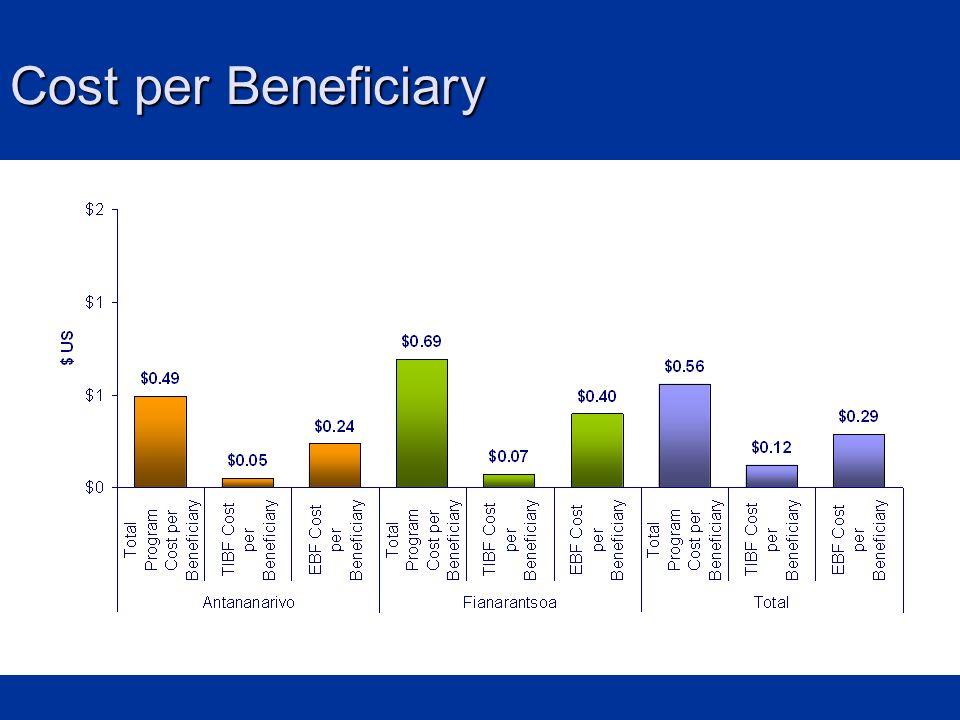 Cost per Beneficiary