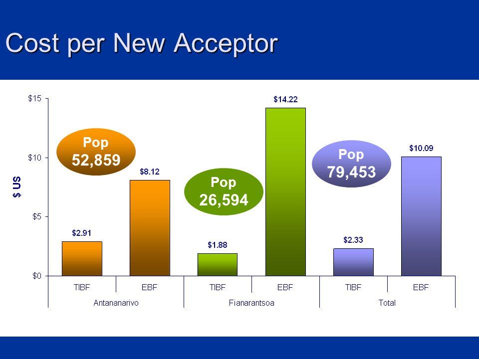 Cost per New Acceptor Pop 26,594 Pop 52,859 Pop 79,453