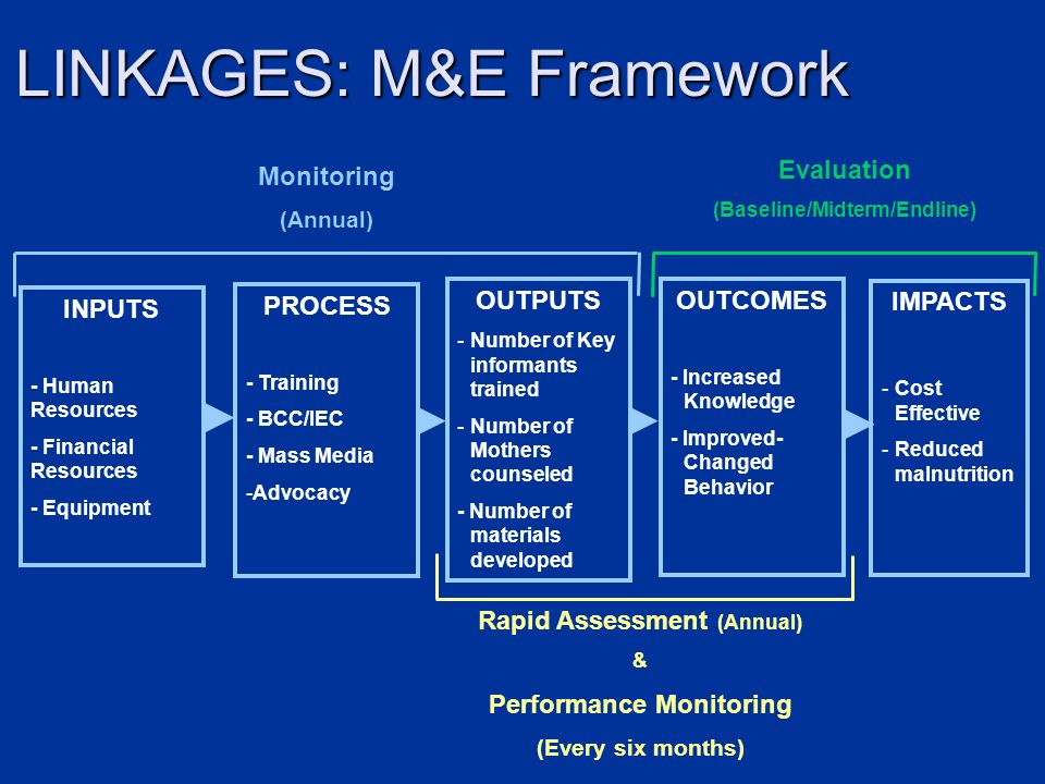 LINKAGES: M&E Framework INPUTS - Human Resources - Financial Resources - Equipment PROCESS - Training - BCC/IEC - Mass Media -Advocacy OUTPUTS -Number of Key informants trained -Number of Mothers counseled - Number of materials developed OUTCOMES - Increased Knowledge - Improved- Changed Behavior IMPACTS -Cost Effective -Reduced malnutrition Rapid Assessment (Annual) & Performance Monitoring (Every six months) Monitoring (Annual) Evaluation (Baseline/Midterm/Endline)