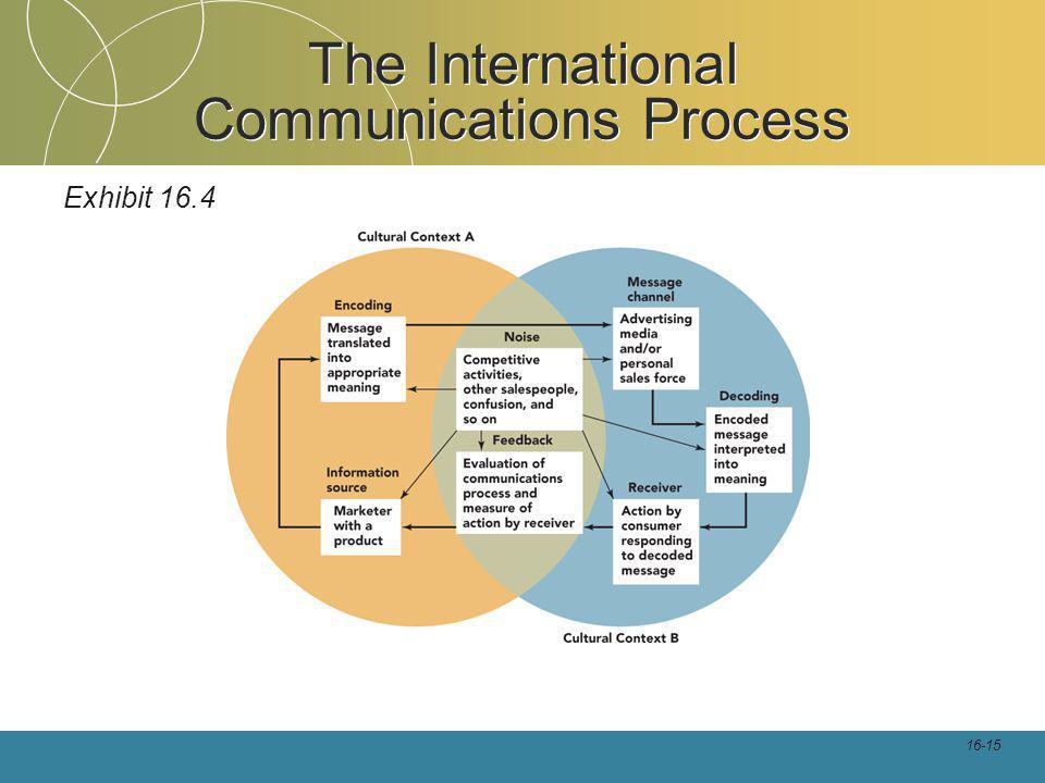 16-15 The International Communications Process Exhibit 16.4