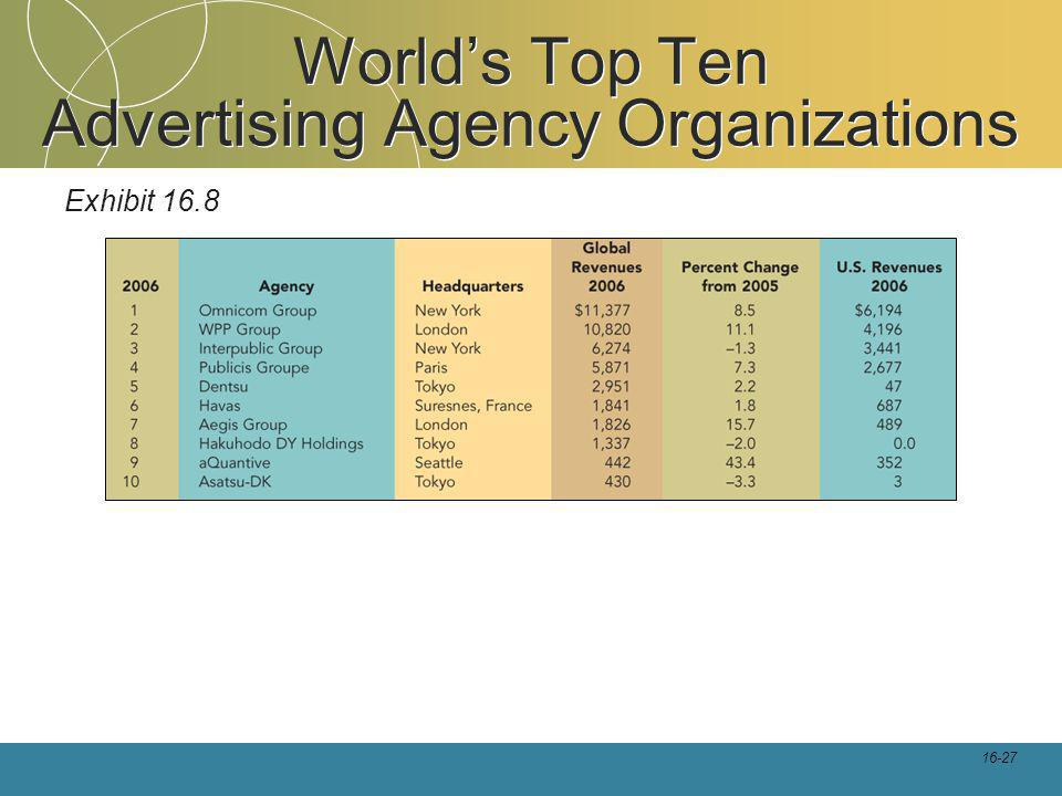 16-27 Worlds Top Ten Advertising Agency Organizations Exhibit 16.8