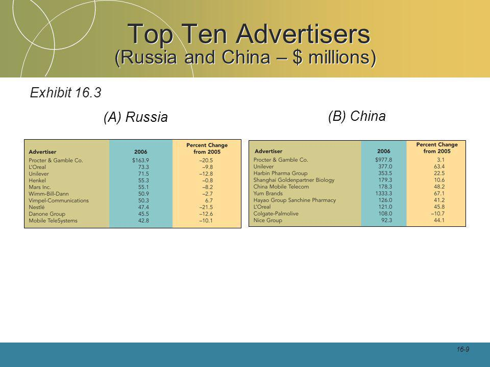 16-9 Top Ten Advertisers (Russia and China – $ millions) Exhibit 16.3 (A) Russia (B) China