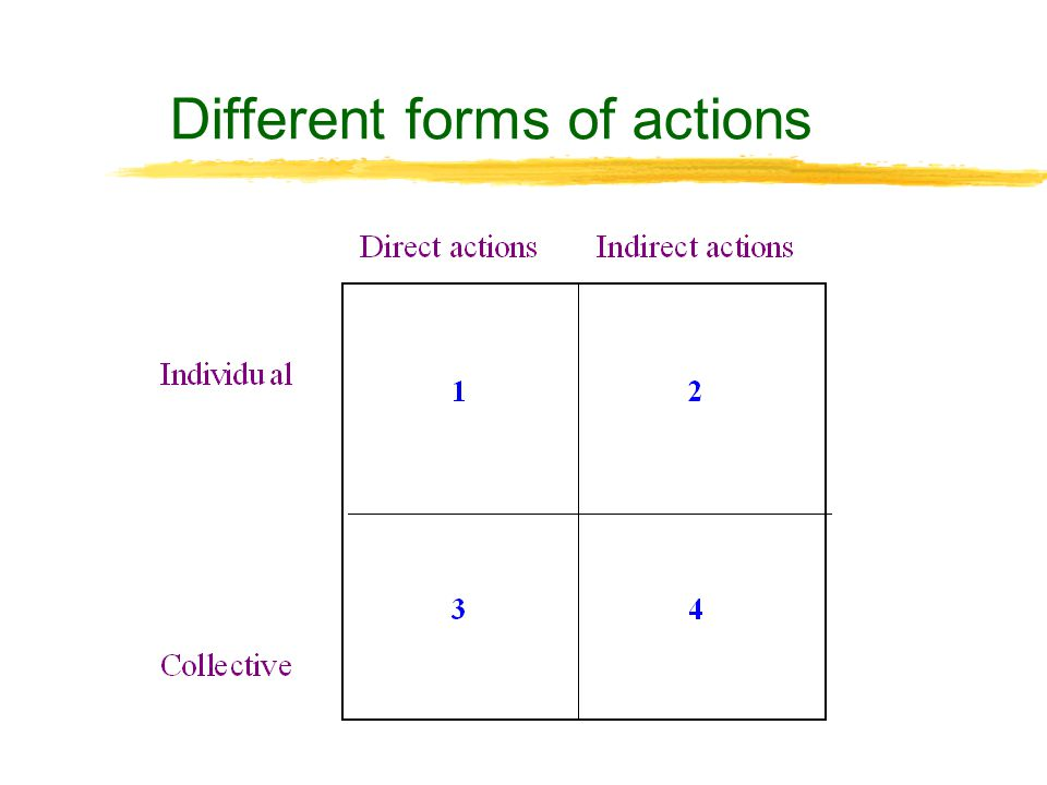 Participation - in relation to what and how
