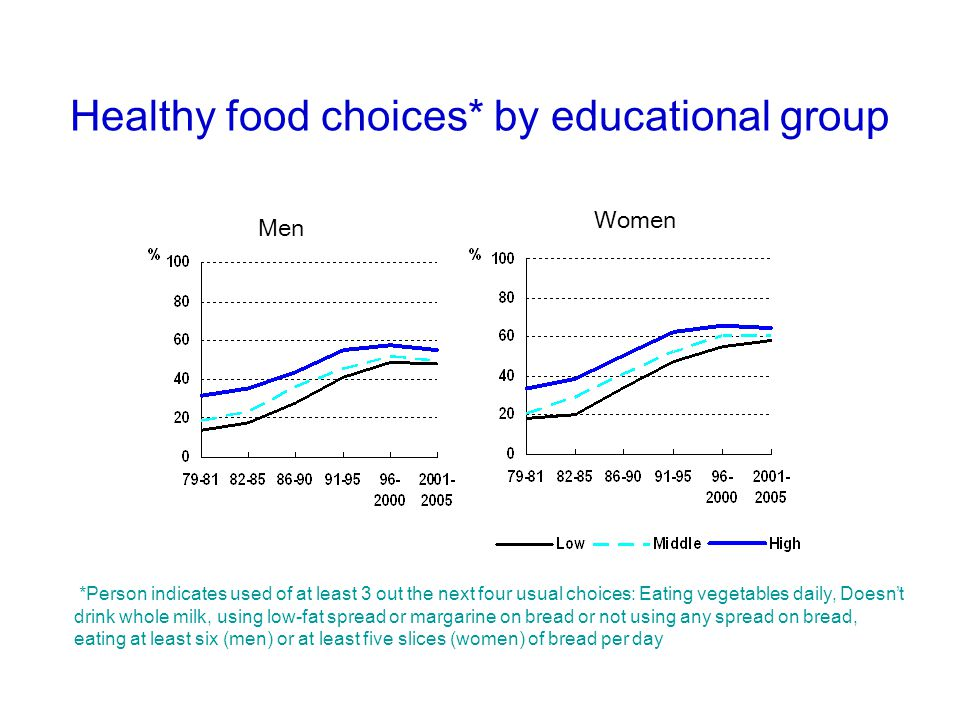 Healthy food choices* by educational group Men Women *Person indicates used of at least 3 out the next four usual choices: Eating vegetables daily, Do