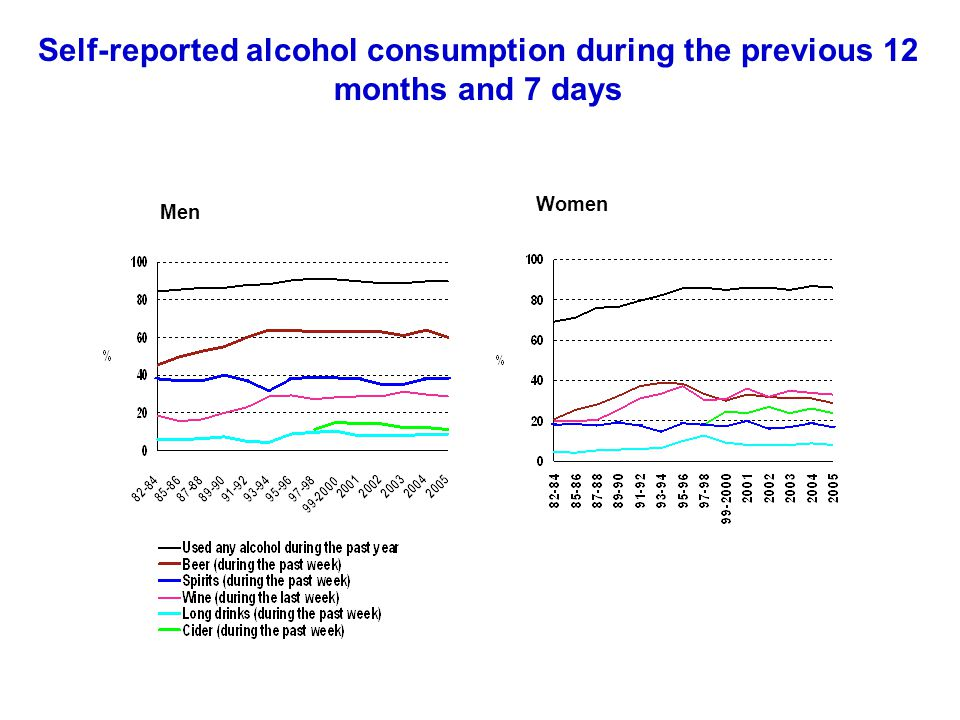 Self-reported alcohol consumption during the previous 12 months and 7 days Men Women