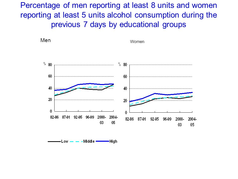 Percentage of men reporting at least 8 units and women reporting at least 5 units alcohol consumption during the previous 7 days by educational groups Men Women