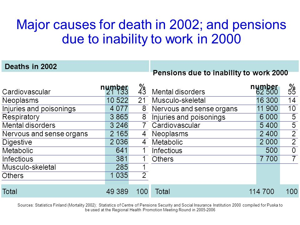 Major causes for death in 2002; and pensions due to inability to work in 2000 Deaths in 2002 number % % Cardiovascular21 13343Mental disorders62 50055