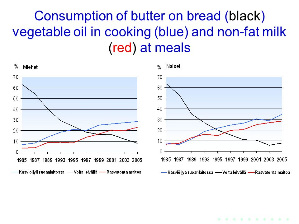 Consumption of butter on bread (black) vegetable oil in cooking (blue) and non-fat milk (red) at meals