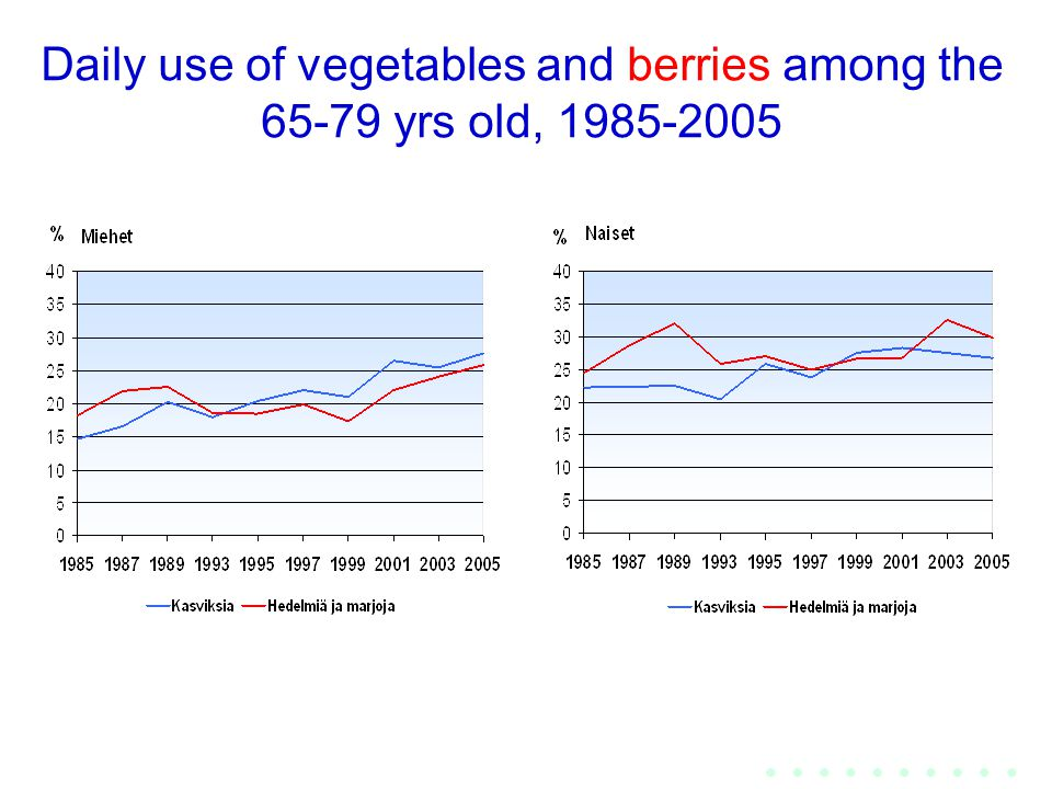 Daily use of vegetables and berries among the 65-79 yrs old, 1985-2005