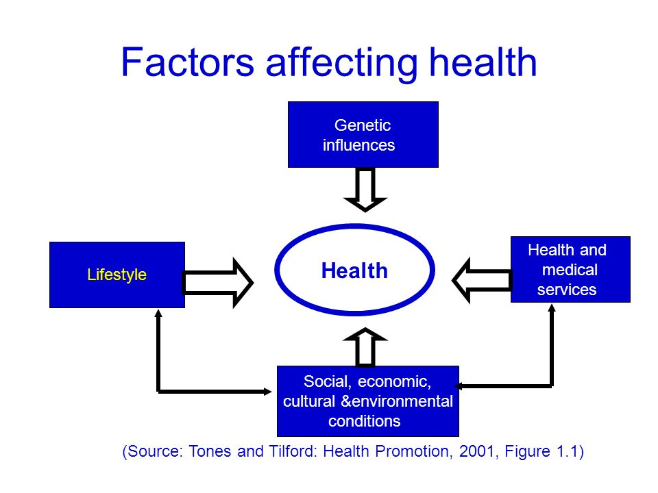Factors affecting health Social, economic, cultural &environmental conditions Health Lifestyle Health and medical services Genetic influences (Source: Tones and Tilford: Health Promotion, 2001, Figure 1.1)