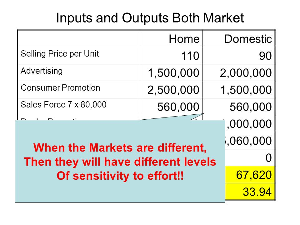 Inputs and Outputs Both Market HomeDomestic Selling Price per Unit 11090 Advertising 1,500,0002,000,000 Consumer Promotion 2,500,0001,500,000 Sales Fo