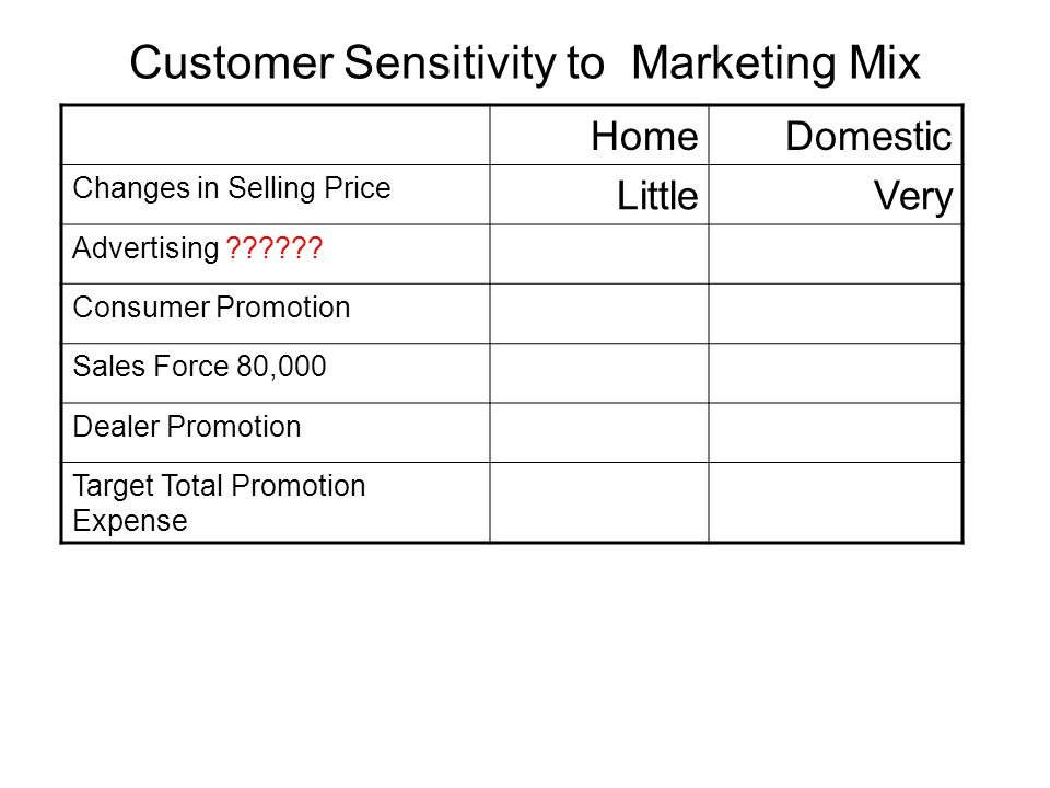 Customer Sensitivity to Marketing Mix HomeDomestic Changes in Selling Price LittleVery Advertising ?????? VeryLittle Consumer Promotion ModerateVery S