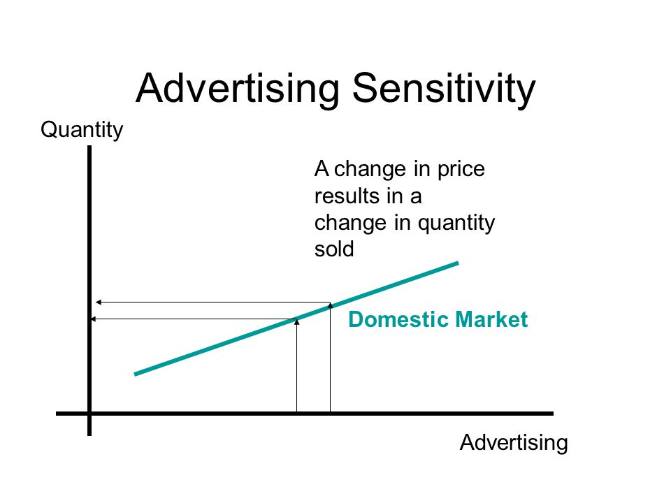Advertising Sensitivity Quantity Advertising Domestic Market A change in price results in a change in quantity sold