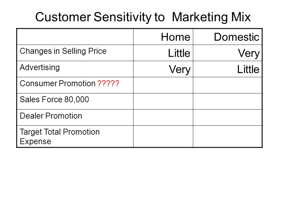 Customer Sensitivity to Marketing Mix HomeDomestic Changes in Selling Price LittleVery Advertising VeryLittle Consumer Promotion ????? ModerateVery Sa