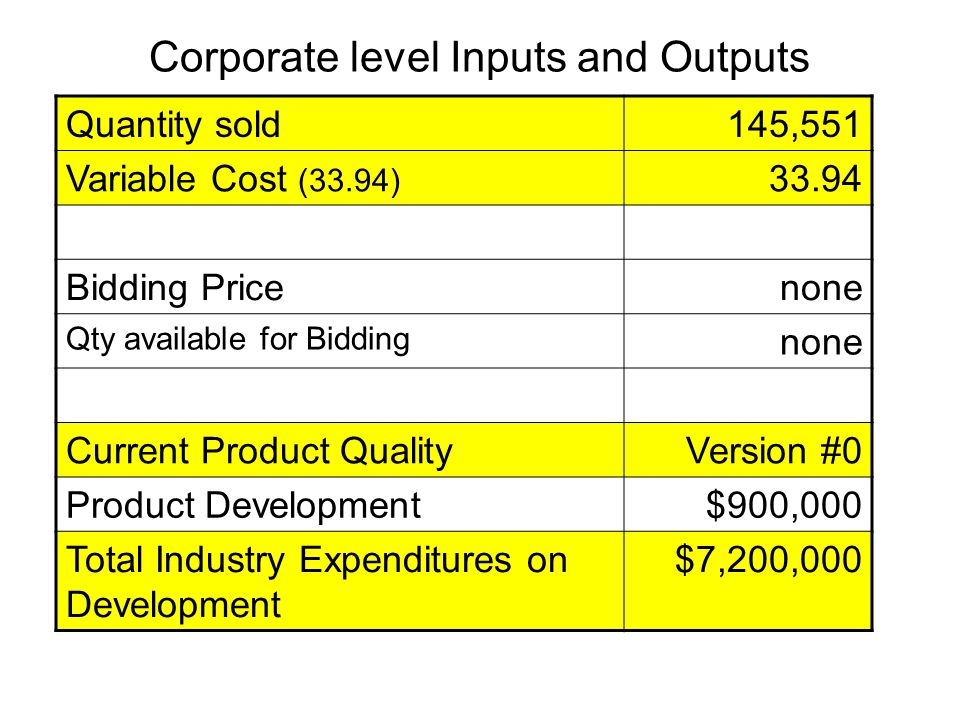 Corporate level Inputs and Outputs Quantity sold145,551 Variable Cost (33.94) 33.94 Bidding Pricenone Qty available for Bidding none Current Product Q
