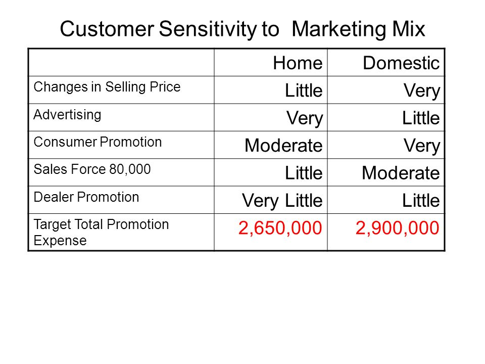 Customer Sensitivity to Marketing Mix HomeDomestic Changes in Selling Price LittleVery Advertising VeryLittle Consumer Promotion ModerateVery Sales Fo