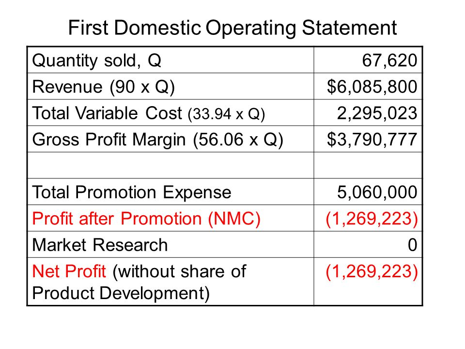 First Domestic Operating Statement Quantity sold, Q67,620 Revenue (90 x Q)$6,085,800 Total Variable Cost (33.94 x Q) 2,295,023 Gross Profit Margin (56