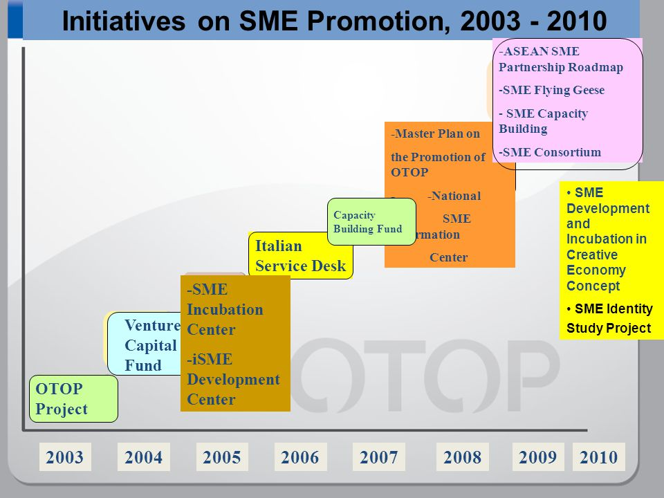 16 Initiatives on SME Promotion, 2003 - 2010 2009200320042005 OTOP Project 200620072008 Italian Service Desk -Master Plan on the Promotion of OTOP - -