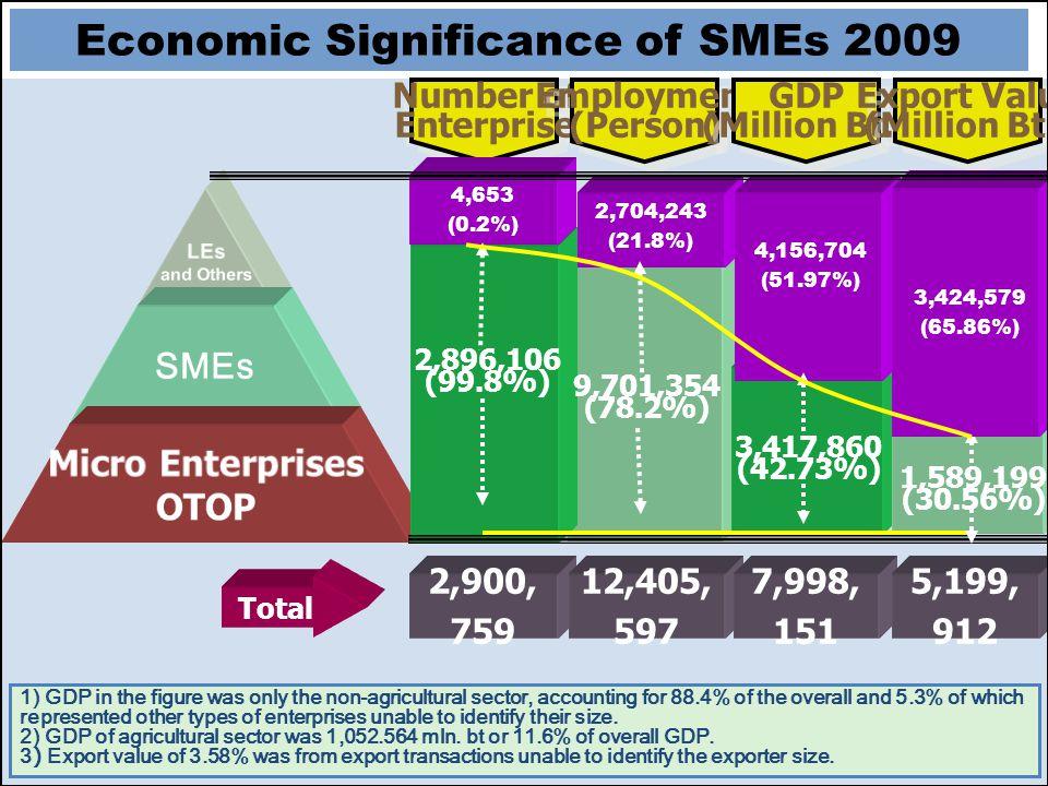 Number of Enterprise Number of Enterprise Employment (Person) GDP (Million Bt.) GDP (Million Bt.) Export Value (Million Bt.) Export Value (Million Bt.