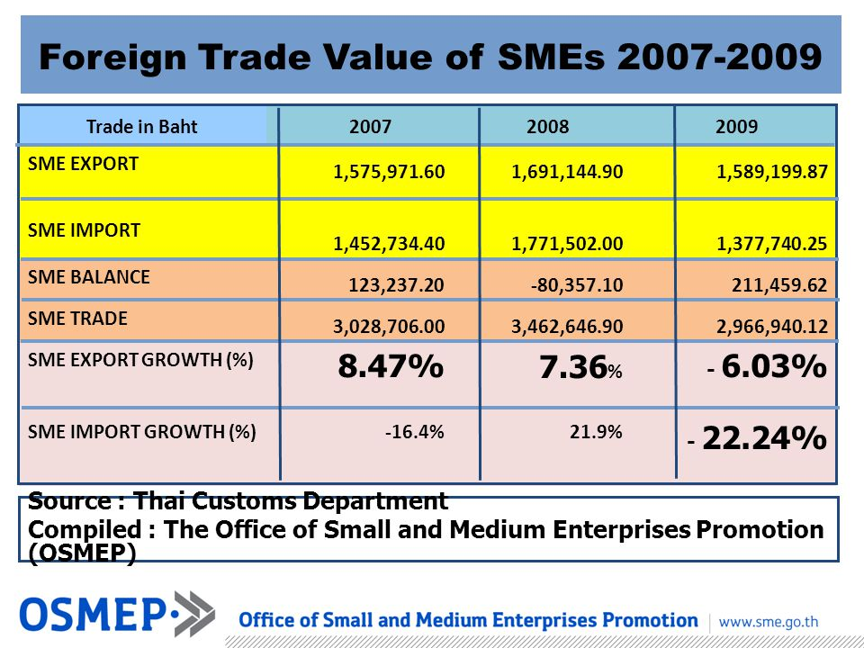Foreign Trade Value of SMEs 2007-2009 Trade in Baht 2007 2008 2009 SME EXPORT 1,575,971.601,691,144.901,589,199.87 SME IMPORT 1,452,734.401,771,502.00