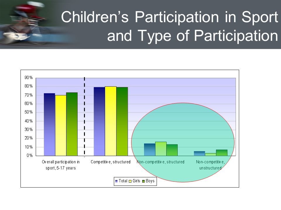 Childrens Participation in Sport and Type of Participation