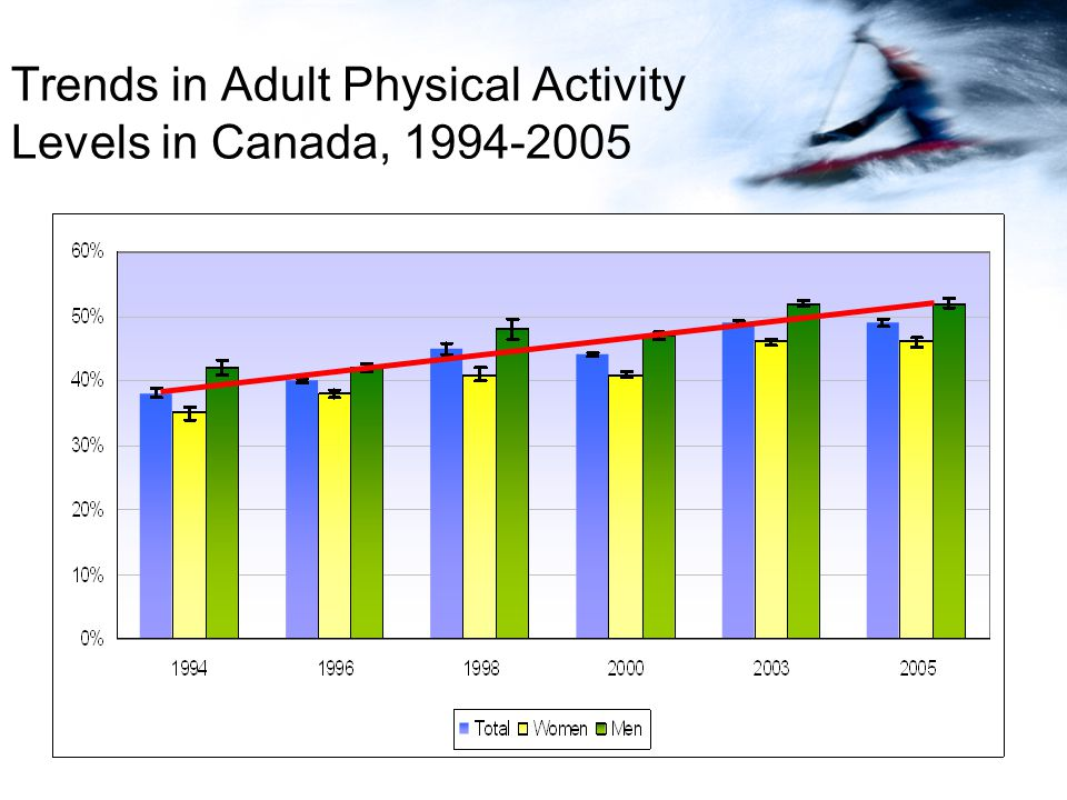 Trends in Adult Physical Activity Levels in Canada, 1994-2005