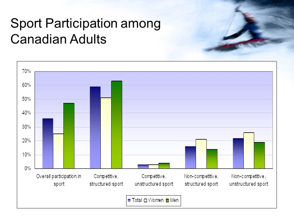 Sport Participation among Canadian Adults