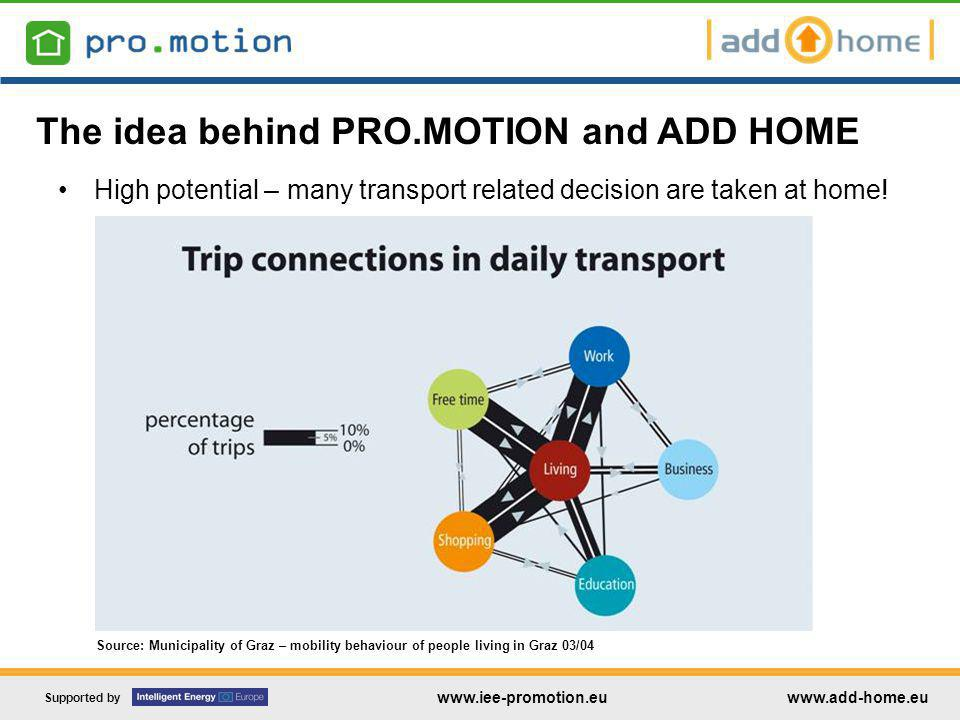 Supported by www.iee-promotion.euwww.add-home.eu High potential – many transport related decision are taken at home.