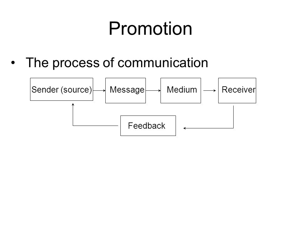 Promotion The process of communication Sender (source) Message Medium Receiver Feedback