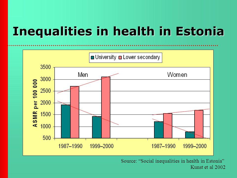 Inequalities in health in Estonia Source: Social inequalities in health in Estonia Kunst et al 2002