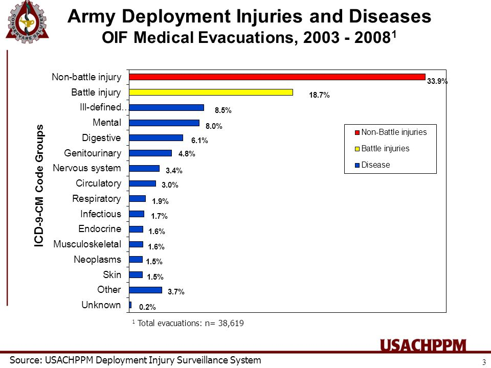 Army Deployment Injuries and Diseases OIF Medical Evacuations, 2003 - 2008 1 1 Total evacuations: n= 38,619 Source: USACHPPM Deployment Injury Surveillance System ICD -9-CM Code Groups 3
