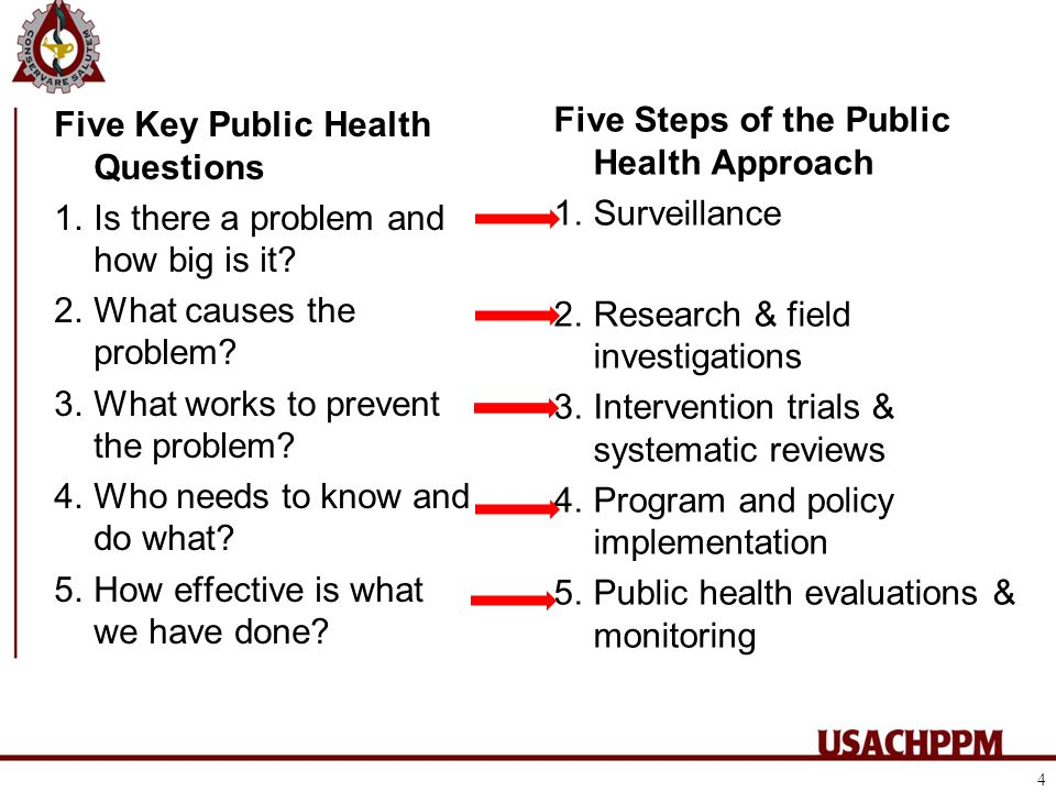 Five Key Public Health Questions 1.Is there a problem and how big is it.