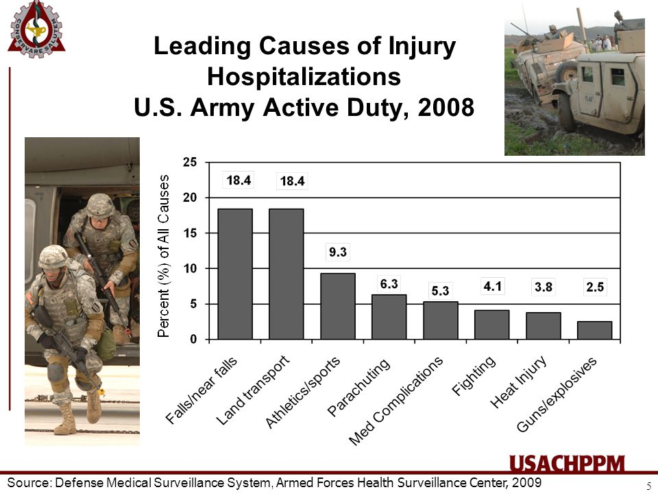 Leading Causes of Injury Hospitalizations U.S.