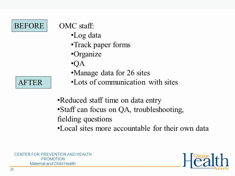 CENTER FOR PREVENTION AND HEALTH PROMOTION Maternal and Child Health 25 OMC staff: Log data Track paper forms Organize QA Manage data for 26 sites Lots of communication with sites Reduced staff time on data entry Staff can focus on QA, troubleshooting, fielding questions Local sites more accountable for their own data BEFORE AFTER