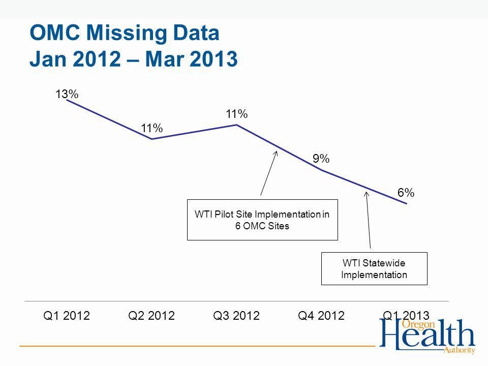 OMC Missing Data Jan 2012 – Mar 2013
