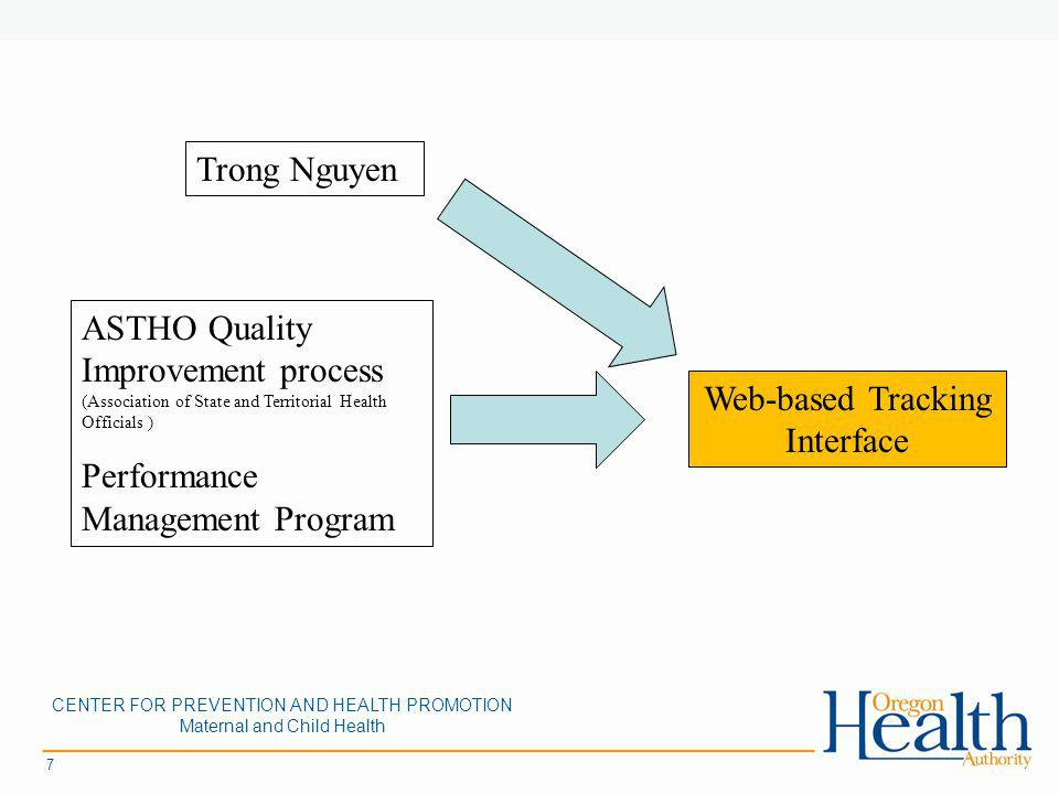 7 Trong Nguyen ASTHO Quality Improvement process (Association of State and Territorial Health Officials ) Performance Management Program Web-based Tracking Interface CENTER FOR PREVENTION AND HEALTH PROMOTION Maternal and Child Health
