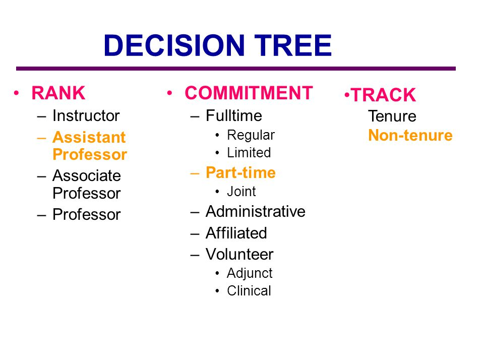 DECISION TREE RANK –Instructor –Assistant Professor –Associate Professor –Professor COMMITMENT –Fulltime Regular Limited –Part-time Joint –Administrative –Affiliated –Volunteer Adjunct Clinical TRACK Tenure Non-tenure