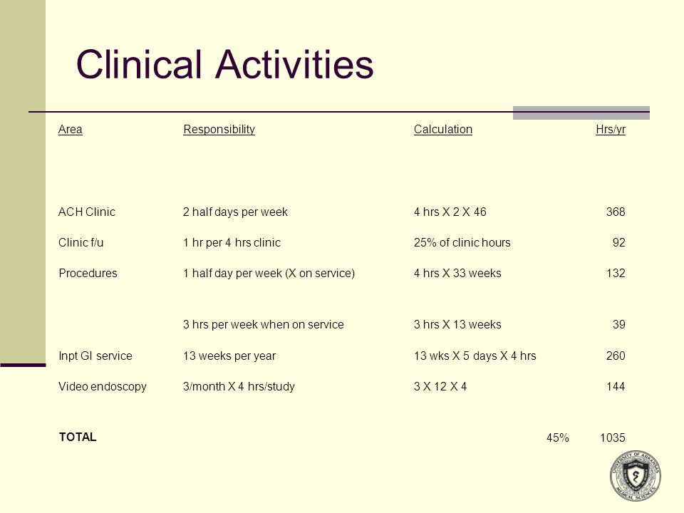 Clinical Activities AreaResponsibilityCalculationHrs/yr ACH Clinic2 half days per week4 hrs X 2 X 46368 Clinic f/u1 hr per 4 hrs clinic25% of clinic hours92 Procedures1 half day per week (X on service)4 hrs X 33 weeks132 3 hrs per week when on service3 hrs X 13 weeks39 Inpt GI service13 weeks per year13 wks X 5 days X 4 hrs260 Video endoscopy3/month X 4 hrs/study3 X 12 X 4144 TOTAL45%1035