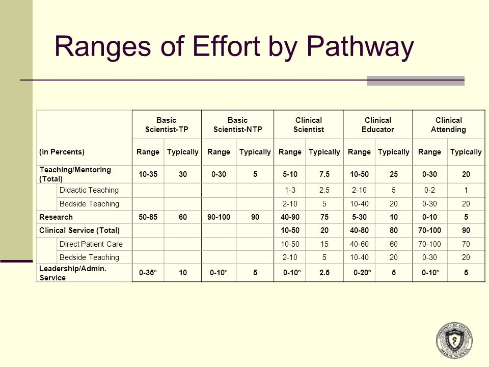 Ranges of Effort by Pathway Basic Scientist-TP Basic Scientist-NTP Clinical Scientist Clinical Educator Clinical Attending (in Percents)RangeTypicallyRangeTypicallyRangeTypicallyRangeTypicallyRangeTypically Teaching/Mentoring (Total) 10-35300-3055-107.510-50250-3020 Didactic Teaching1-32.52-1050-21 Bedside Teaching2-10510-40200-3020 Research50-856090-1009040-90755-30100-105 Clinical Service (Total)10-502040-808070-10090 Direct Patient Care10-501540-606070-10070 Bedside Teaching2-10510-40200-3020 Leadership/Admin.