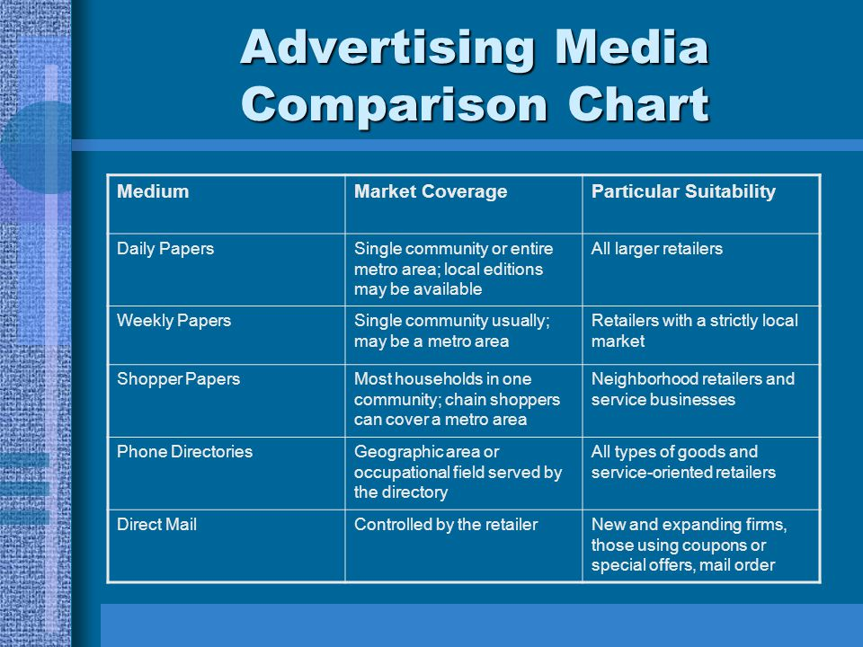 Advertising Media Comparison Chart MediumMarket CoverageParticular Suitability Daily PapersSingle community or entire metro area; local editions may b