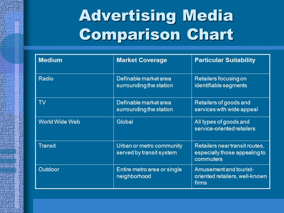 Advertising Media Comparison Chart MediumMarket CoverageParticular Suitability RadioDefinable market area surrounding the station Retailers focusing o
